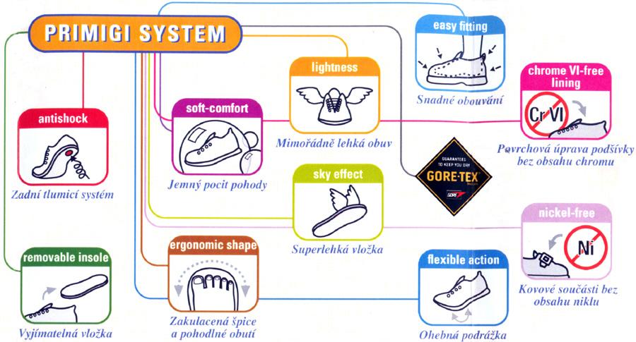 Výsledek obrázku pro primigi system
